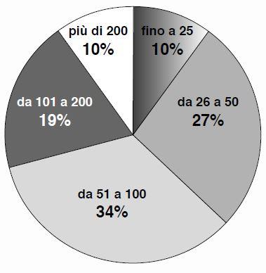 Prova Invalsi On Line 2015 2016 Matematica Quinta Elementare